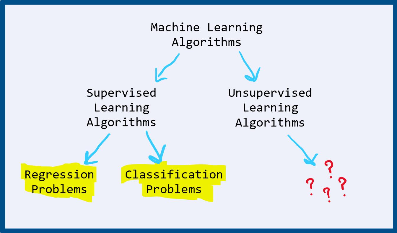 MODULE 02: MACHINE LEARNING ALGORITHMS