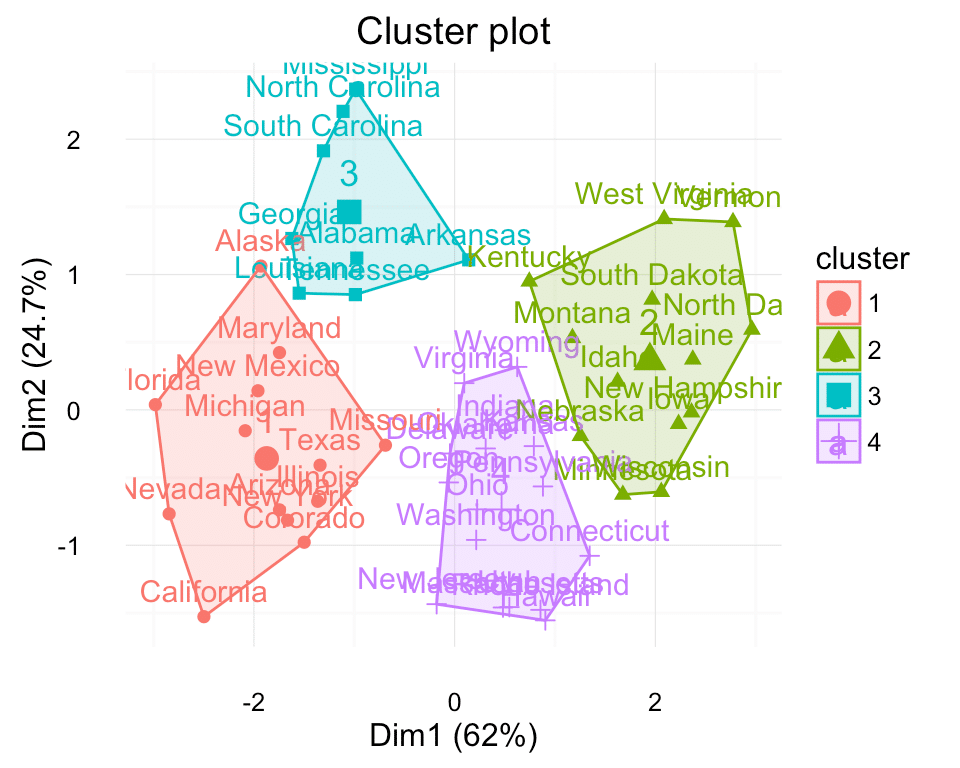 Cluster analysis in research methodology.