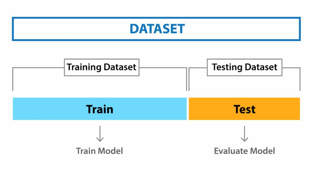 How to Correctly Validate Machine Learning Models