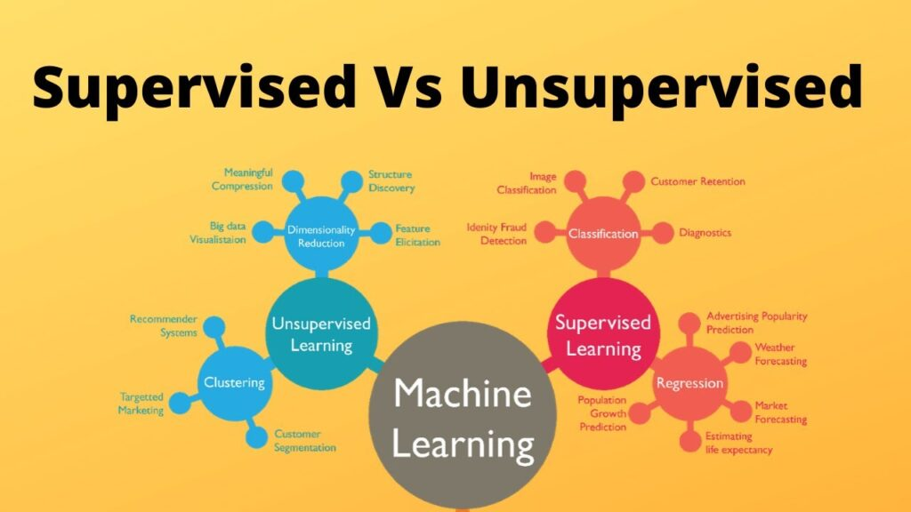 Difference between supervised and unsupervised Machine Learning.