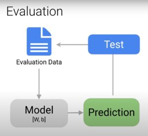 Training-evaluation split